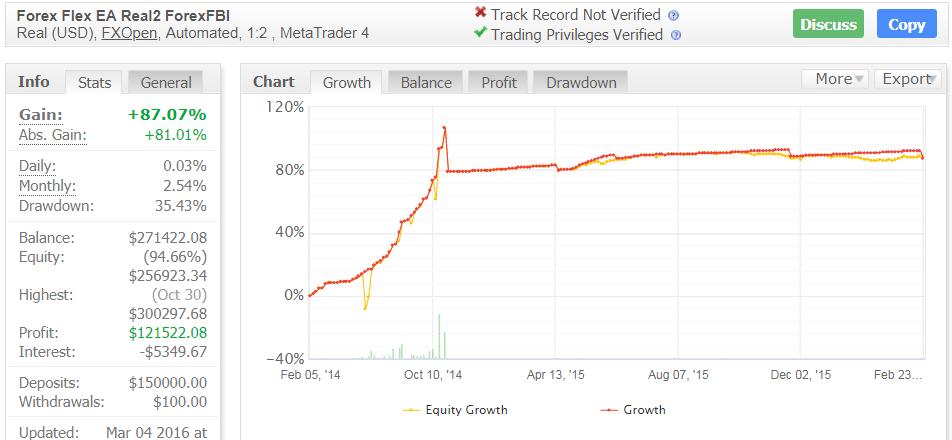 Flex EA Trading Results