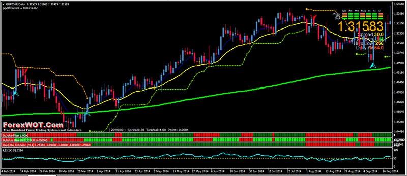 PowerfulForex Trading Chart