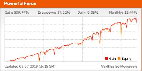 PowerfulForex Myfxbook Trading Chart