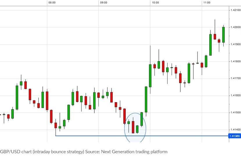 Candlesticks Chart