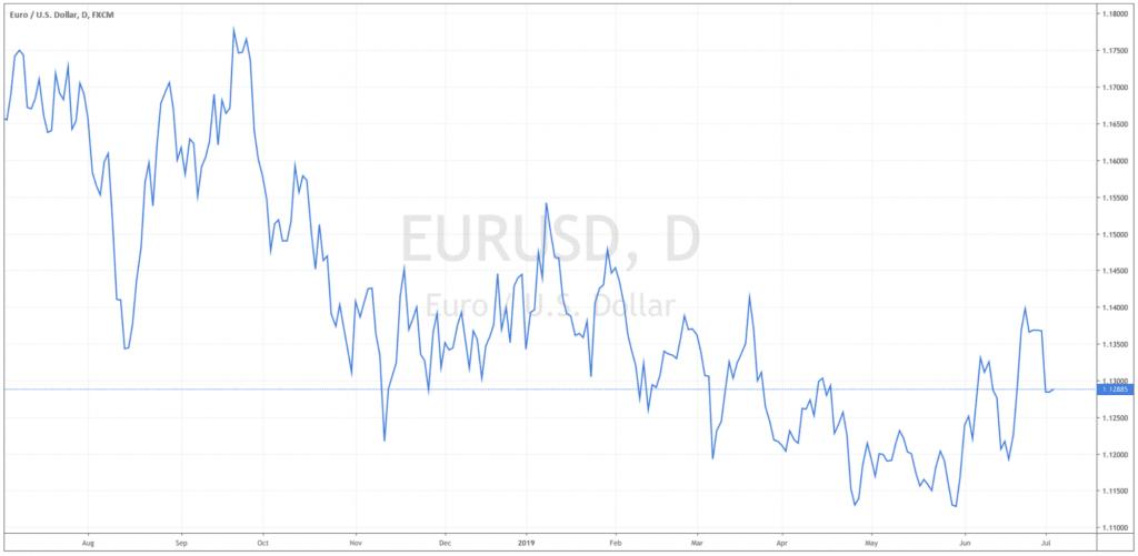 EURUSD Line chart