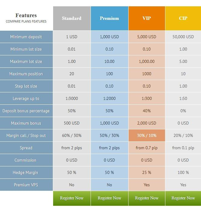Table of available trading accounts of the FxGlory broker