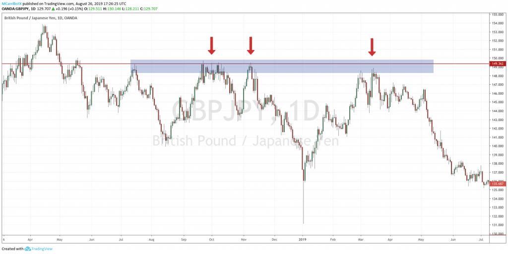 fade trading chart