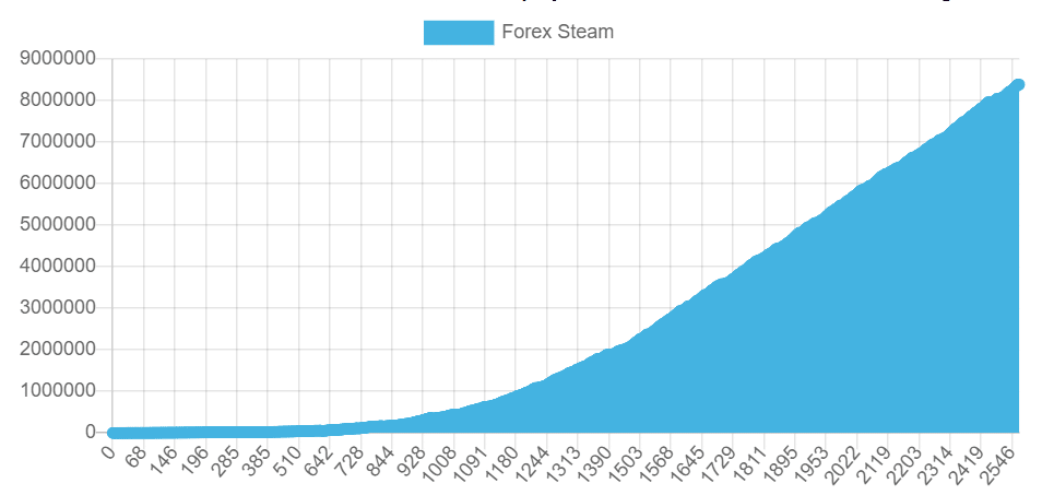 forex steam chart