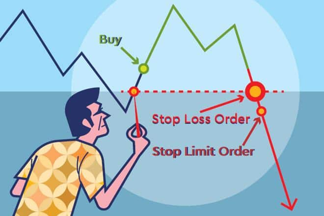 how to use stop loss orders in forex trading