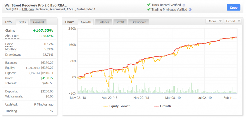 Wall Street 2.0 Forex Robot Trading Results