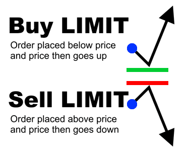 Limit Entry Orders