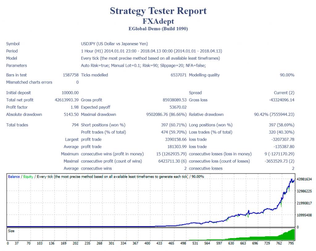 FXAdept Robot Strategy tester report