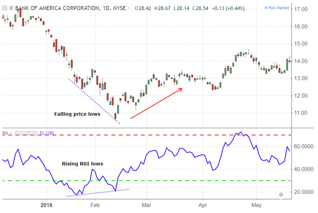 RSI Divergence Strategy