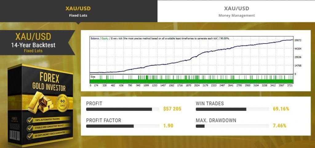 Forex Gold Investor Trading results