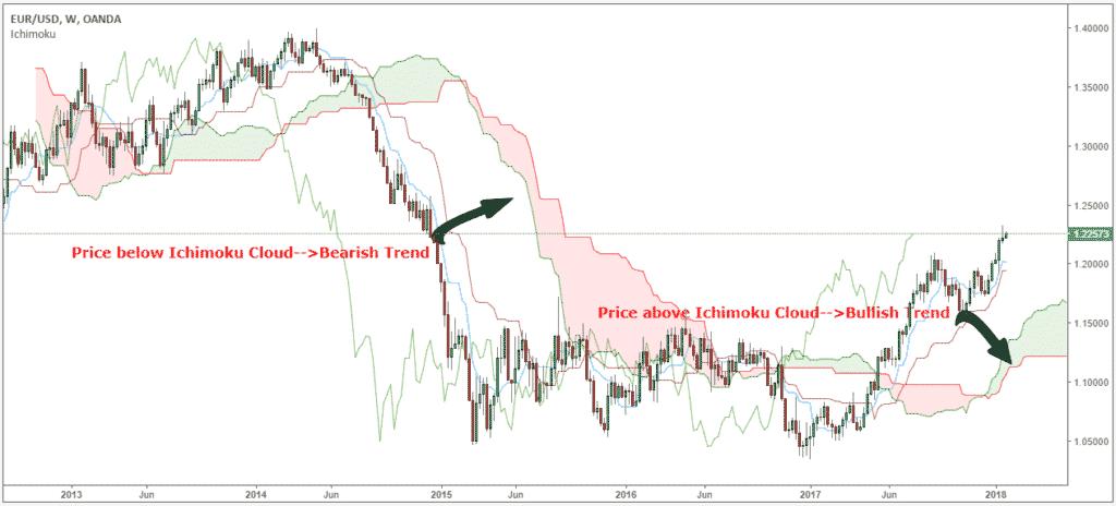 Ichimoku Buy and Sell Signals