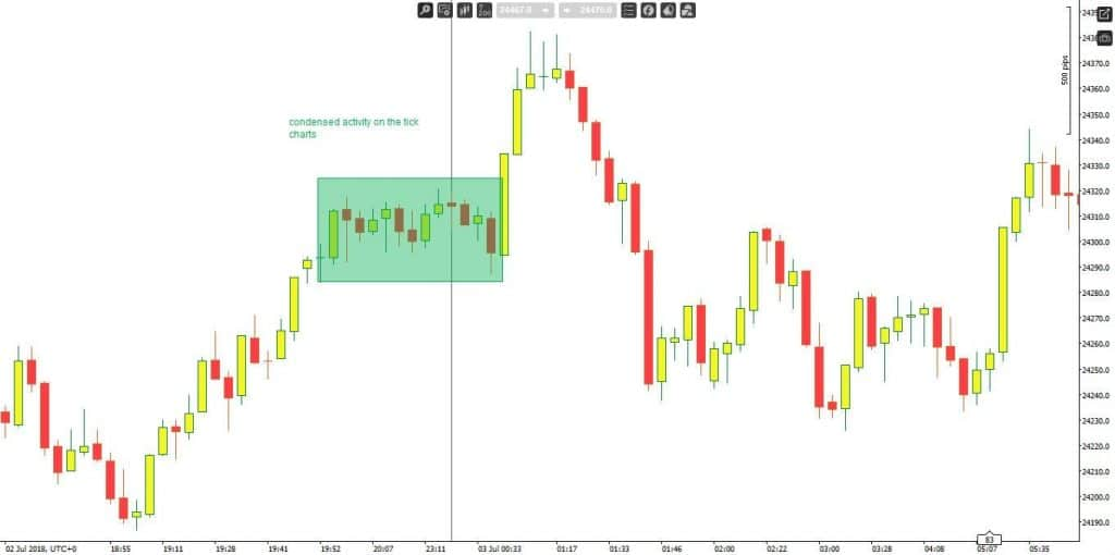 Tick Charts