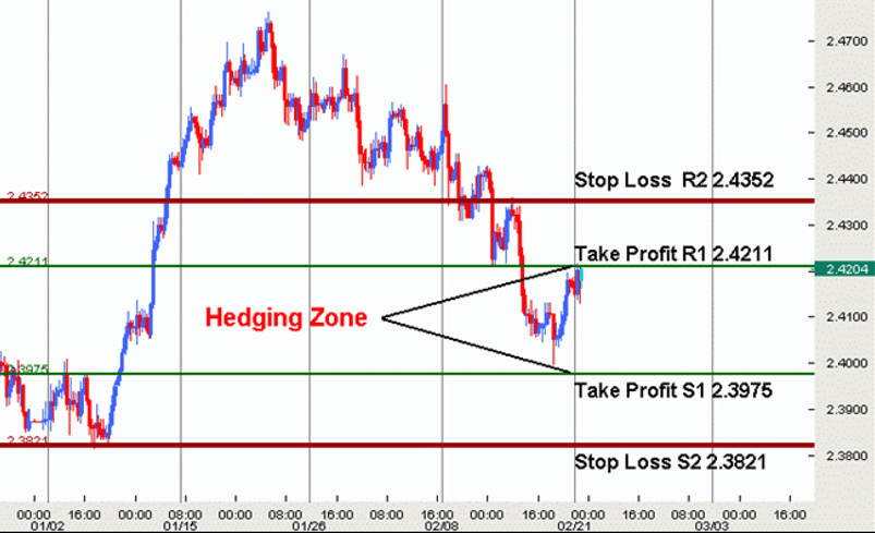 Simple Currency Hedging Strategy