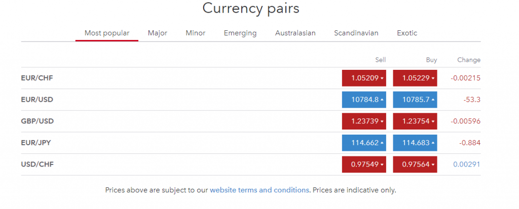 IG Group currency pairs