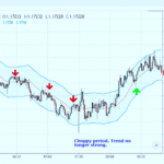 How to Use Moving Average Strategies in Forex Trading