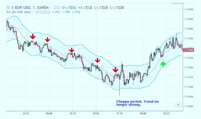 Moving Average Envelopes Trading Strategy