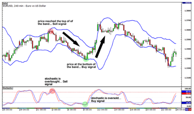 Using Bollinger Bands and Stochastic together