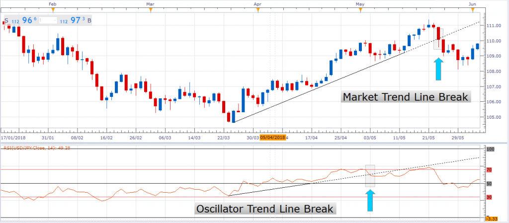 Oscillators for Identifying Trends