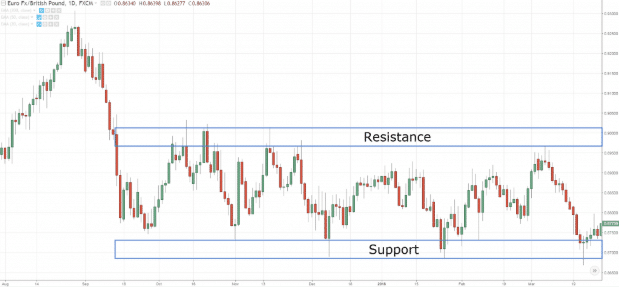 Utilizing support and resistance levels