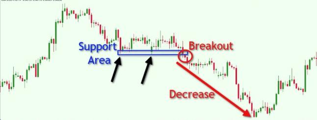 Trade breakouts