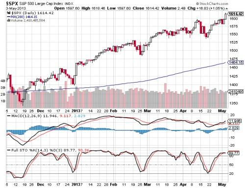 MACD and Stochastic Indicators Strategy