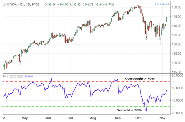 Relative Strength and Stochastic