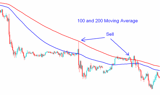 100 and 200 moving average