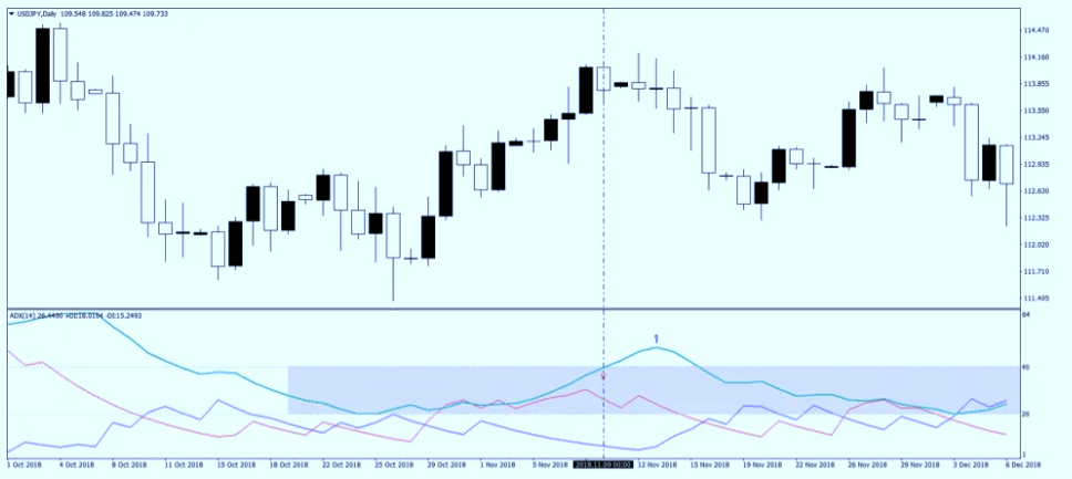 ADX on a chart in MetaTrader 4