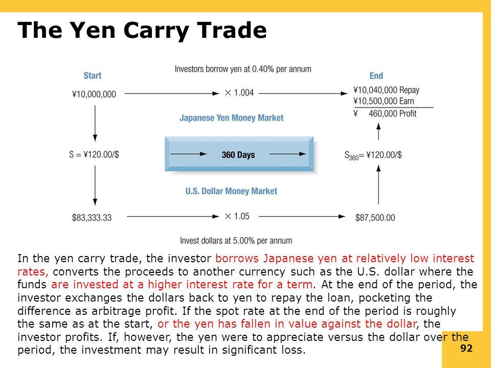 Yen Carry Trade