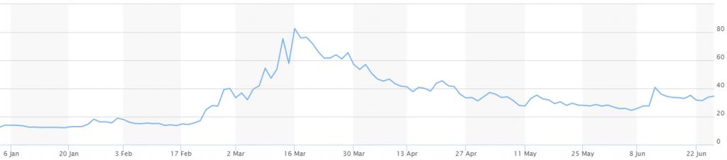 CBOE Volatility Index, YTD