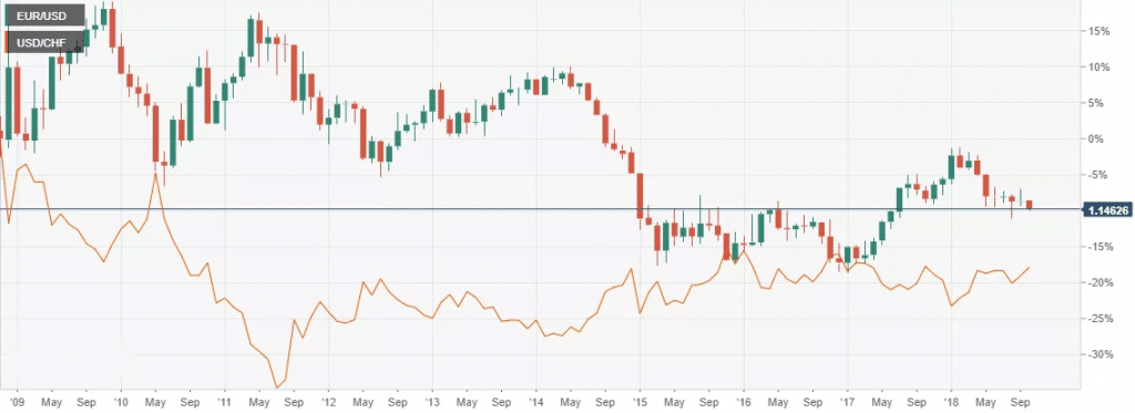Mirror Image Relationship between EUR/USD and USD/CHF