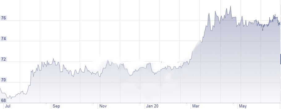 USD/INR, 1 Year Historical Data