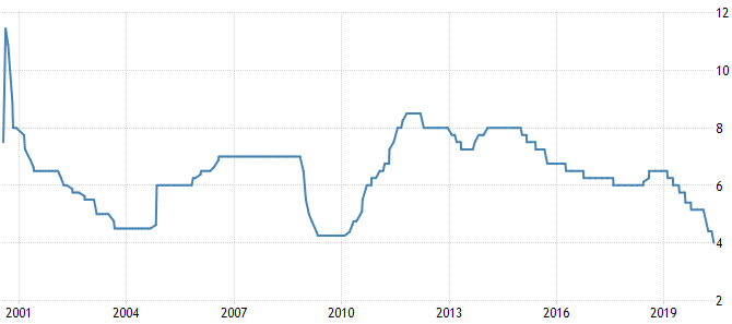 India Interest Rates, 2000-2020