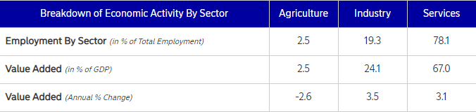Australia's Economic Activity by Sector