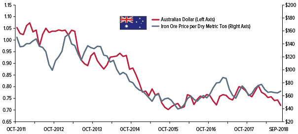 Australian Dollar versus Iron Ore Prices