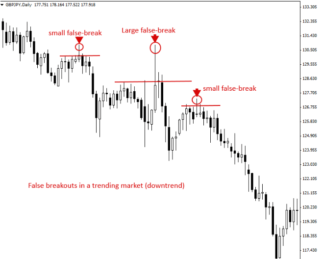 Fake Breakouts: Trend Continuation