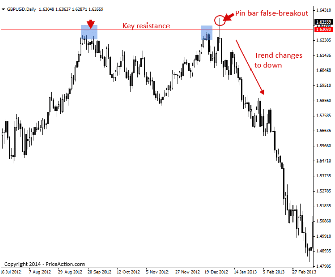 False Breakouts - New Trend Confirmation