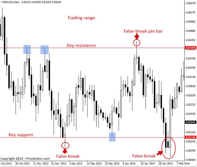 False Breakout: Range Trading
