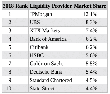 The top 10 liquidity providers in the FX market by market share