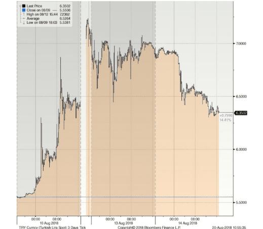 Turkish Lira Crisis 2018