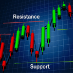 Support and Resistance: How To Draw Levels Confidently