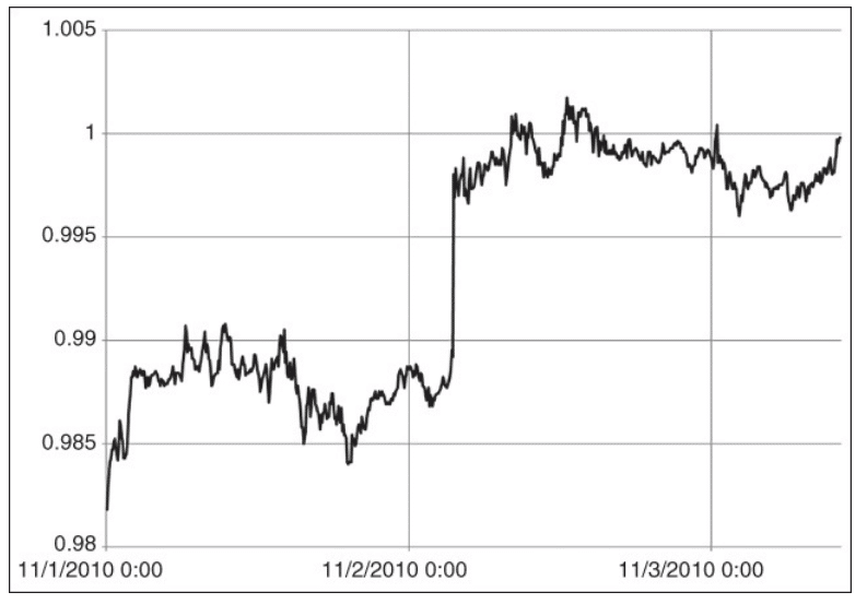 chart depicts 5 minutes of AUDUSD