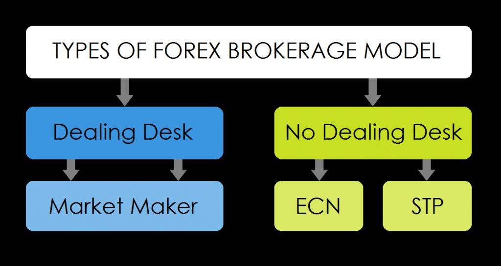 Types of brokerage models matter