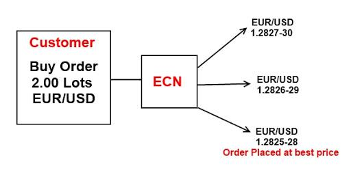 Pro and cons of ECN/STP brokers