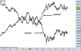 correlation between the EUR/USD and USD/CHF,