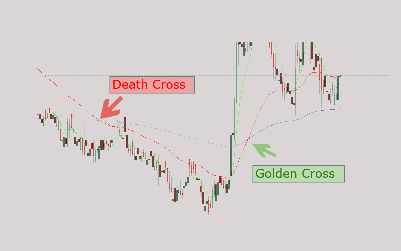 Golden Cross and Death Cross: How to Use These Setups