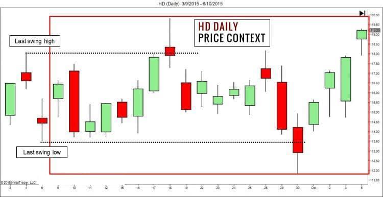 HD Daily Chart