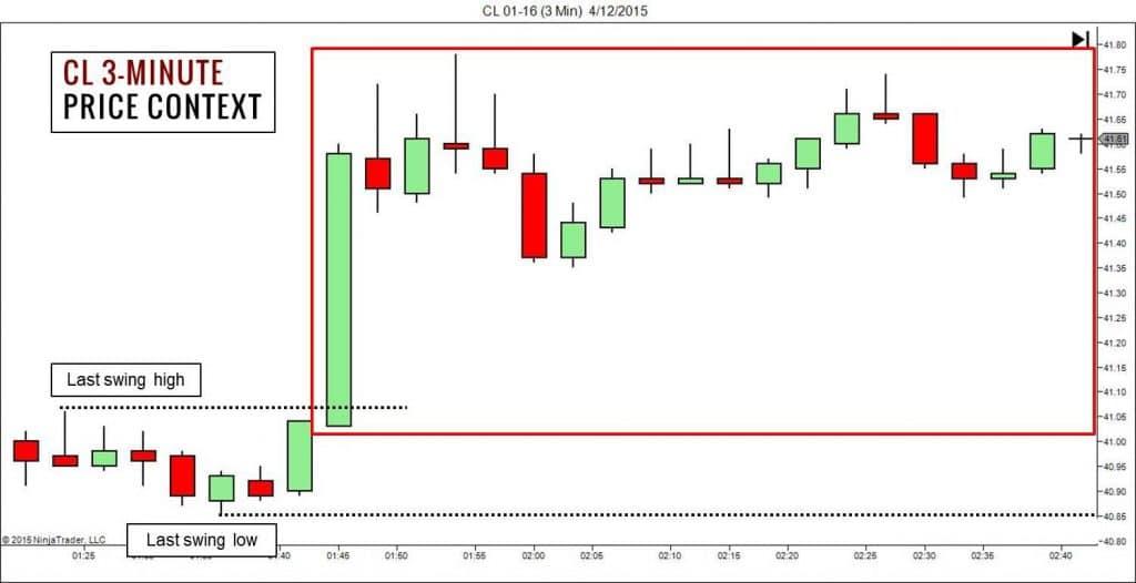 Crude Oil 3-Minute Chart