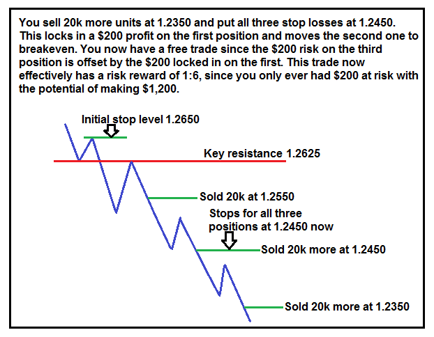 Risk and reward example