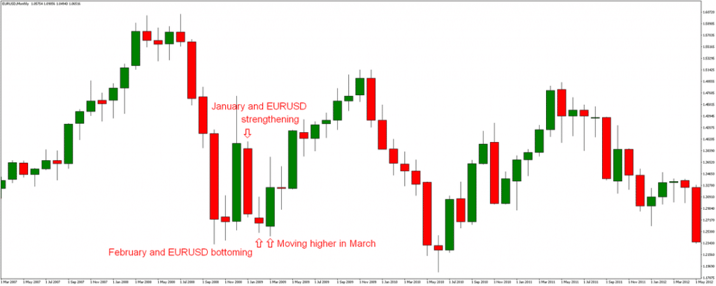 EUR/USD January Sell-Off